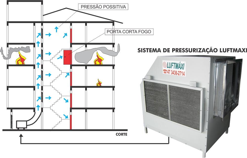 Pressurização de Escada